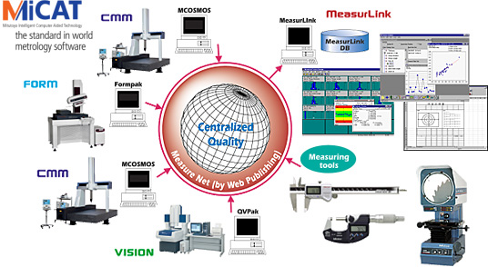 Mitutoyo Measuring Equipment : Mitutoyo technology measuring software